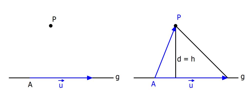 Abstand Punkt Gerade, Formel, dreidimensional