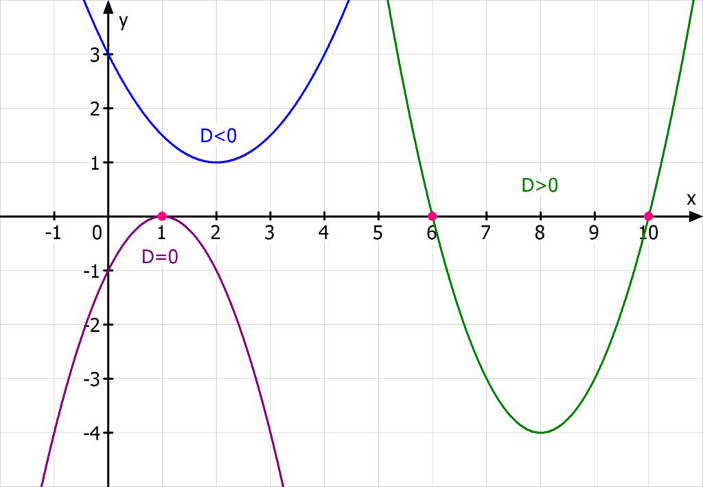 Nullstellen Parabeln, Nullstelle, quadratische Funktionen, Diskriminante