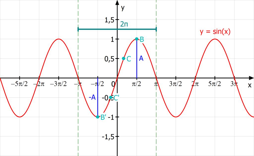 Symmetrie, Periode, Amplitude, Sinusfunktion.