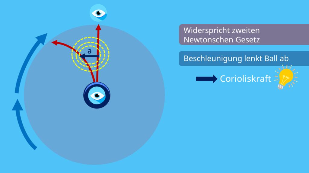 Corioliskraft einfach erklärt, Definition, Bild, anschaulich
