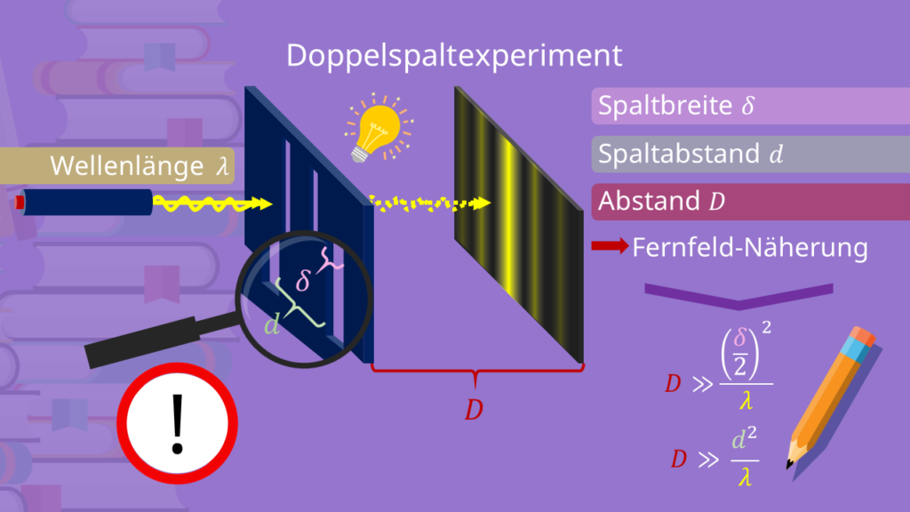 Doppelspaltexperiment Aufbau