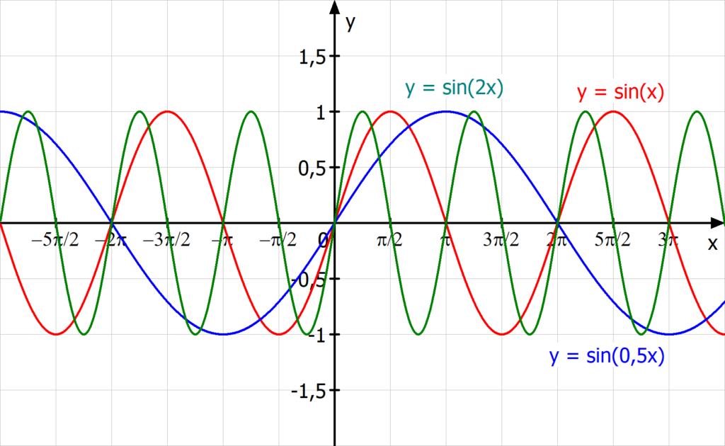 Streckung und Stauchung in x-Richtung der Sinuskurve, Sinuskurve, Parameter b, Einfluss Parameter b