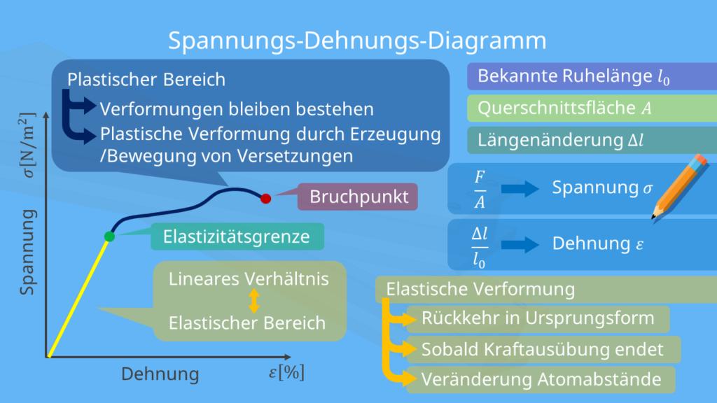 Spannungs-Dehnungs-Diagramm Elastizitätsmodul
