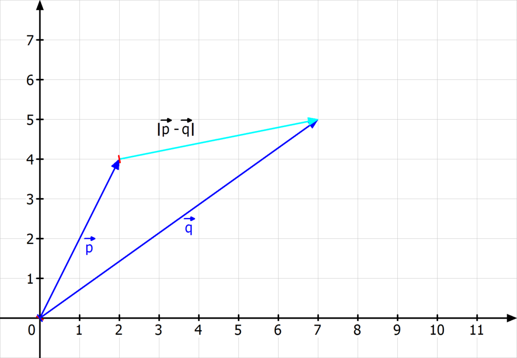 Euklidische Distanz, Euklidischer Abstand, Euklidische Norm, Vektorbetrag