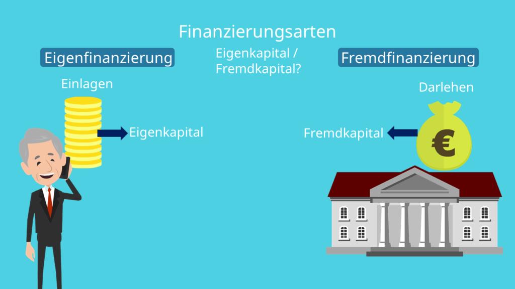 Eigenfinanzierung und Fremdfinanzierung