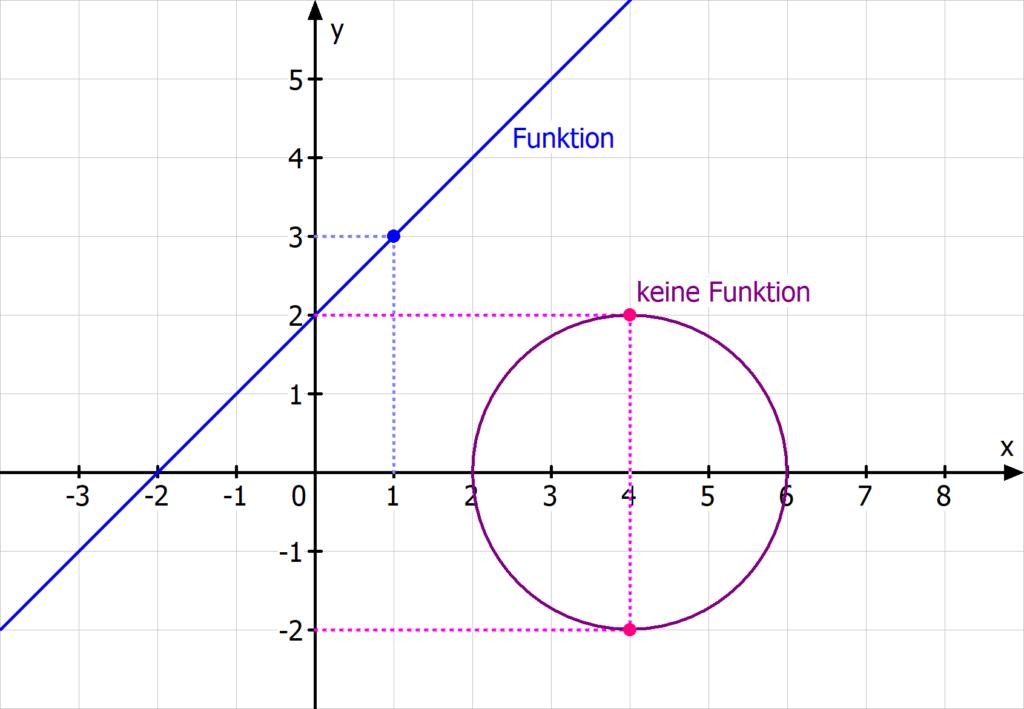 Funktion, keine Funktion, Funktionen