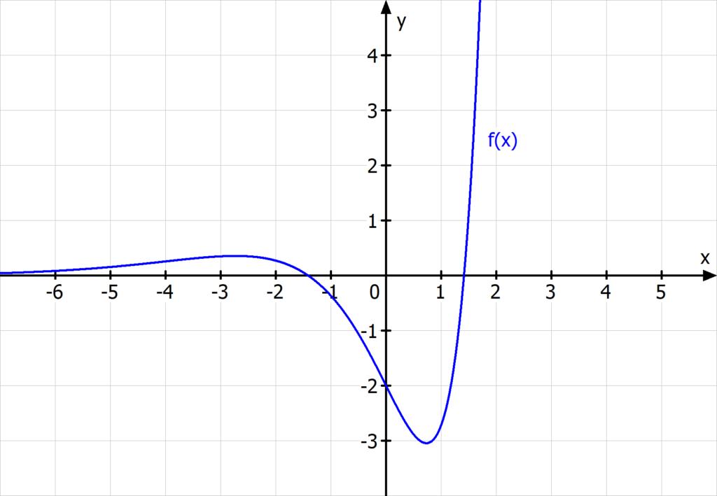 Grenzverhalten, Exponentialfunktion