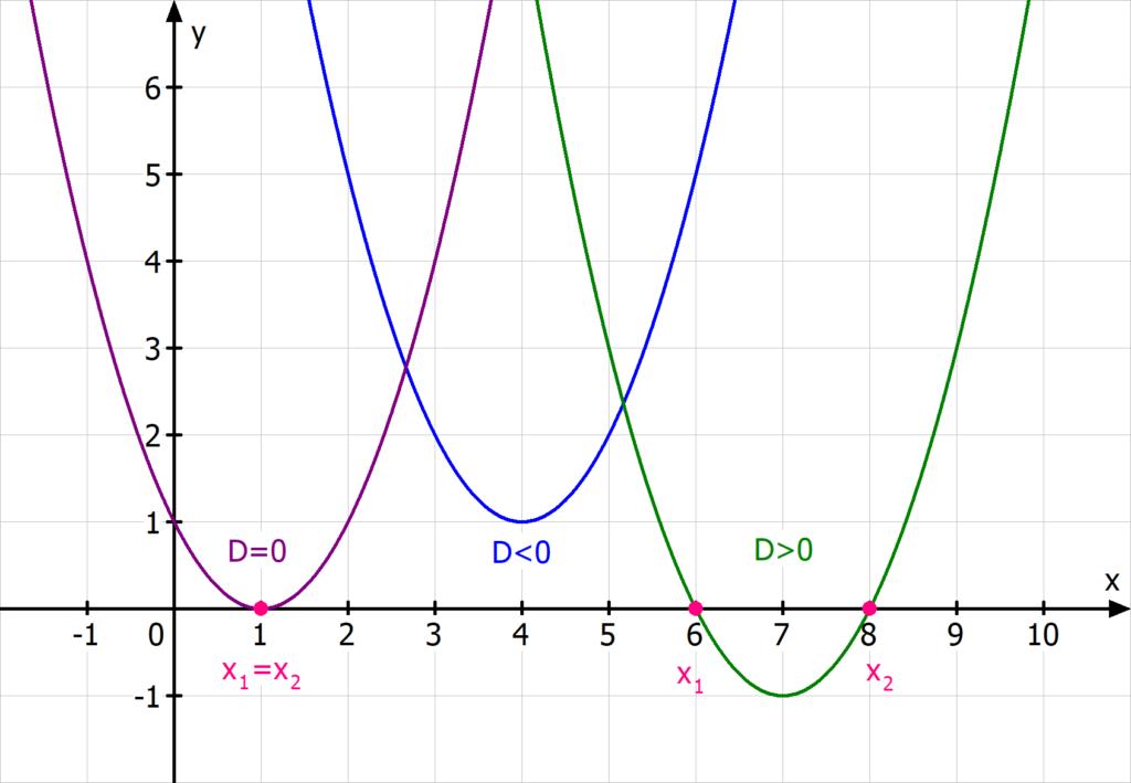 Nullstellen quadratischer Funktionen, Nullstelle, Parabeln, Parabel Diskriminante pq Formel