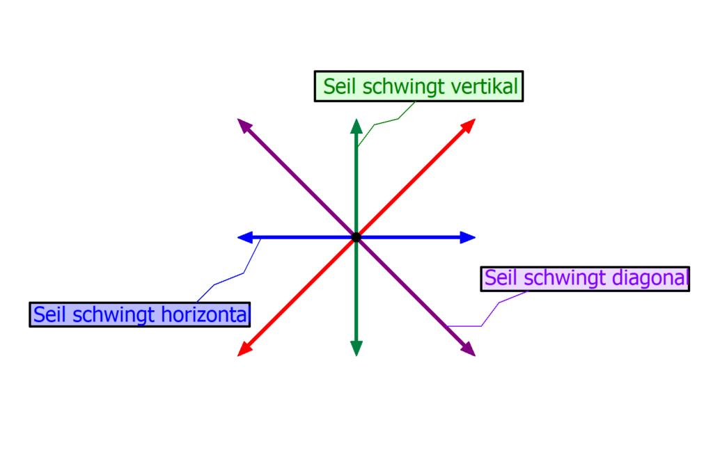 Illustration Polarisation, Seilschwingung, Schwingungsrichtung