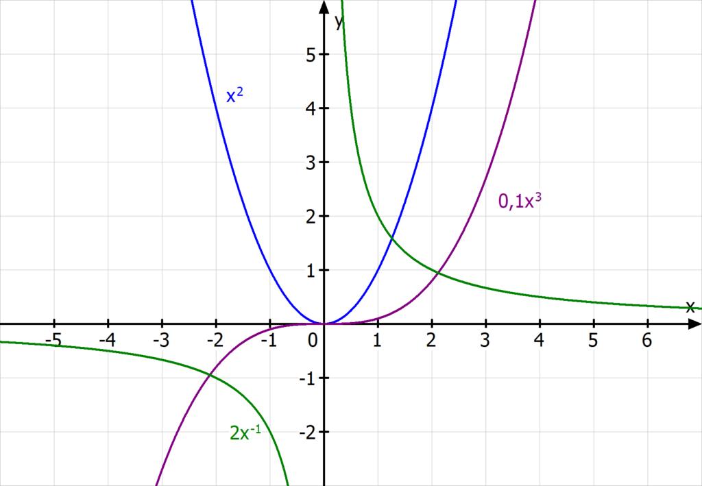 Potenzfunktionen, Parabeln, kubische Funktion