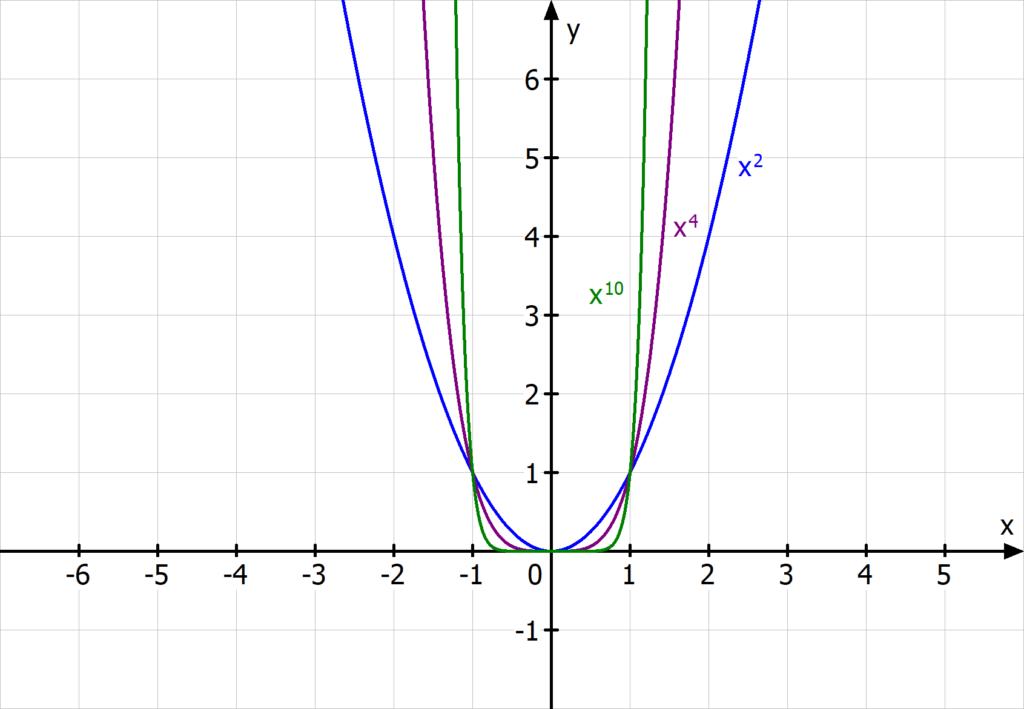 Potenzfunktionen mit positivem, geraden Exponenten: Parabeln