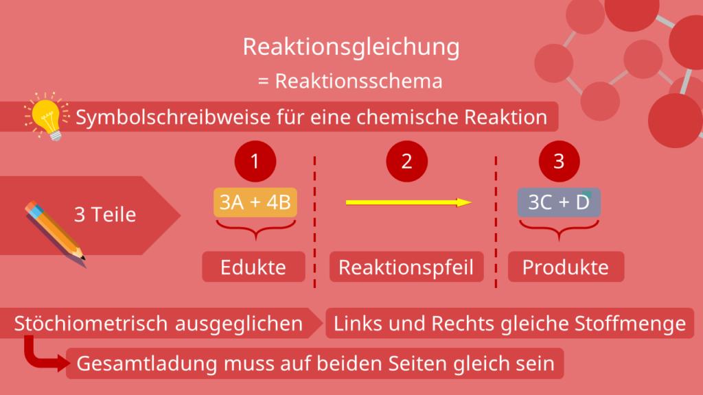 Aufbau einer Reaktionsgleichung, Reaktionsschema