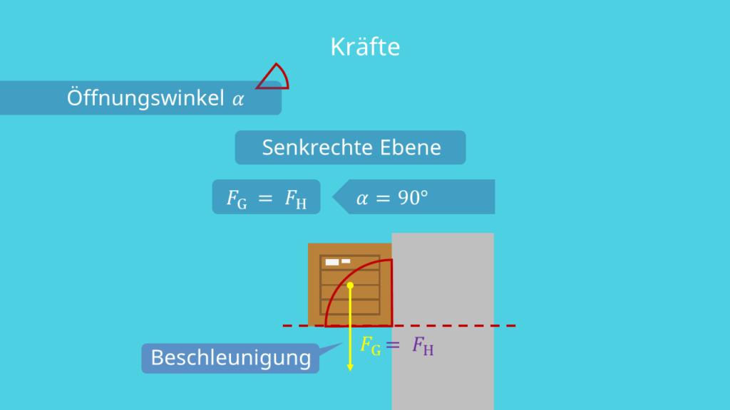 Senkrechte Ebene und Schiefe Ebene - Kräfte
