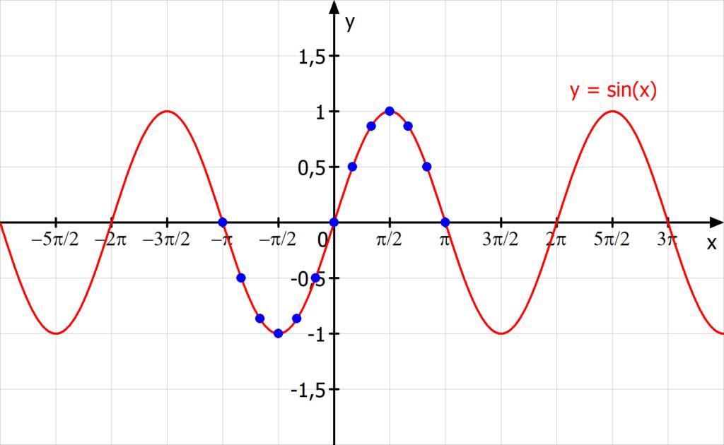 Sinusfunktion Graph, Funktionsgraph, Sinusfunktion Wertetabelle, Sin funktion Graph
