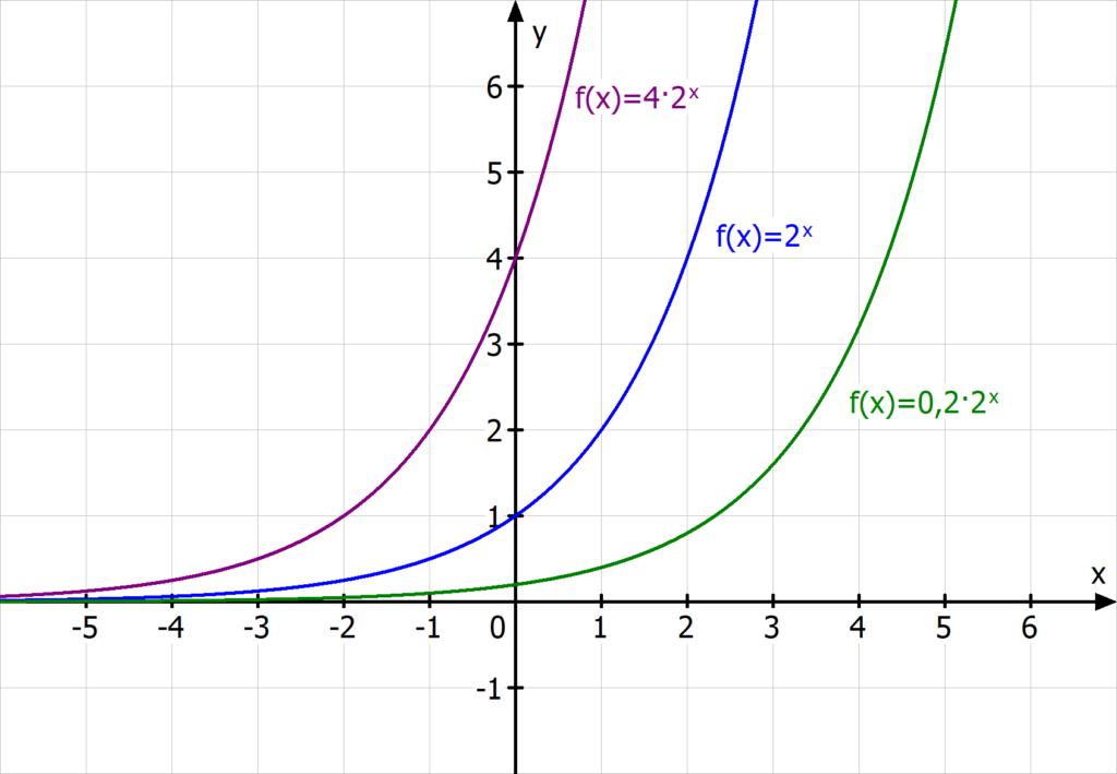 Exponentialfunktion, exponentielles Wachstum