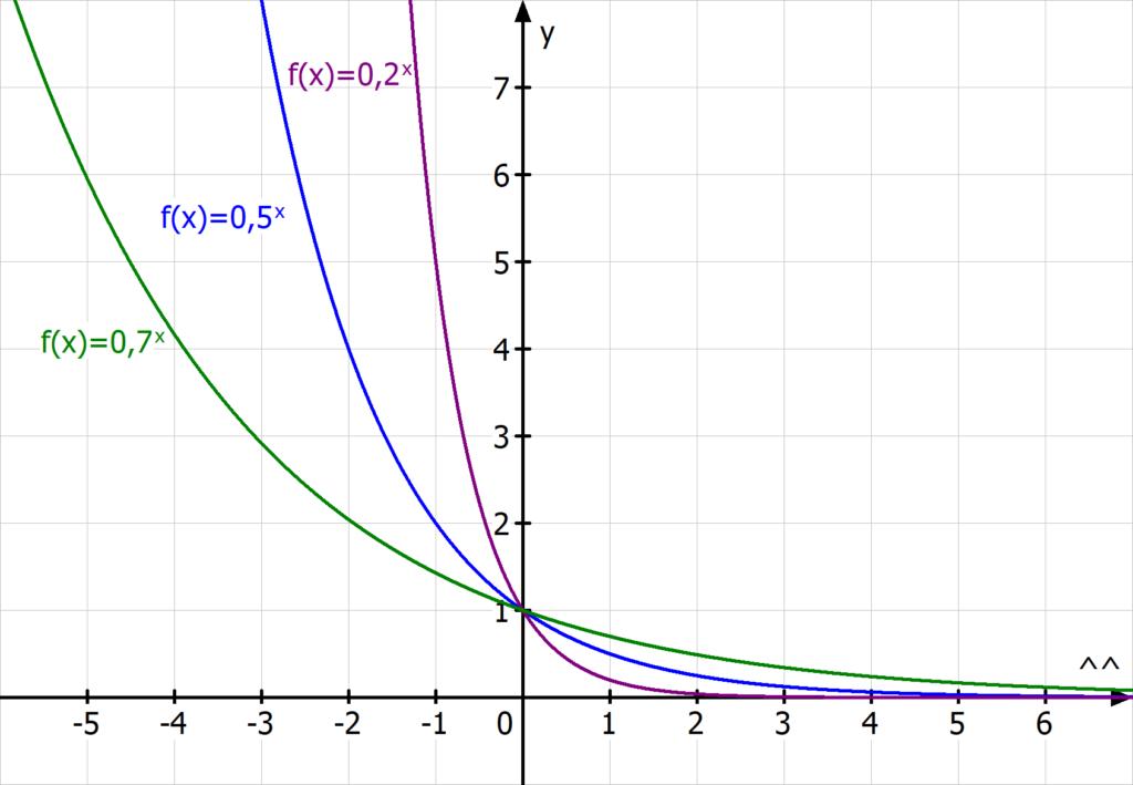 Exponentialfunktion, exponentieller Zerfall