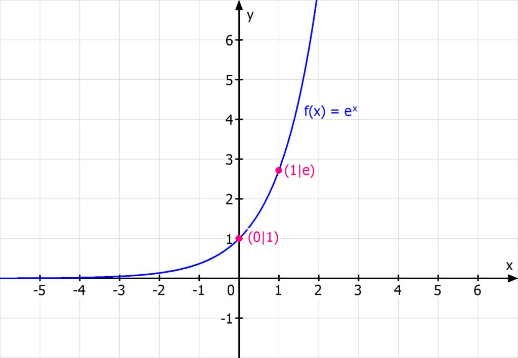 e Funktion e^x exp(x)