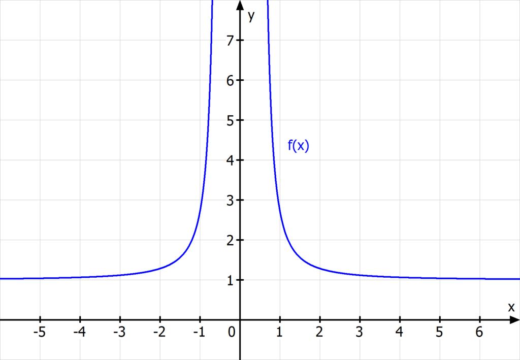 e hoch 1 durch x quadrat Expponentialfunktion e hoch x