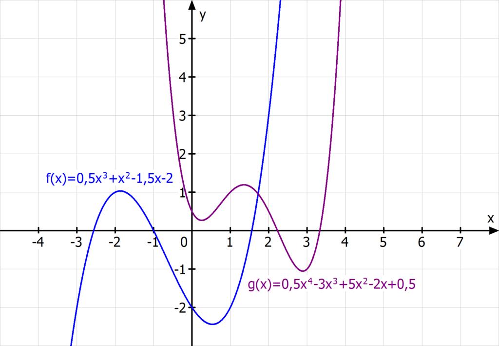 ganzrationale Funktionen, Polynomfunktion, Funktion 3. Grades