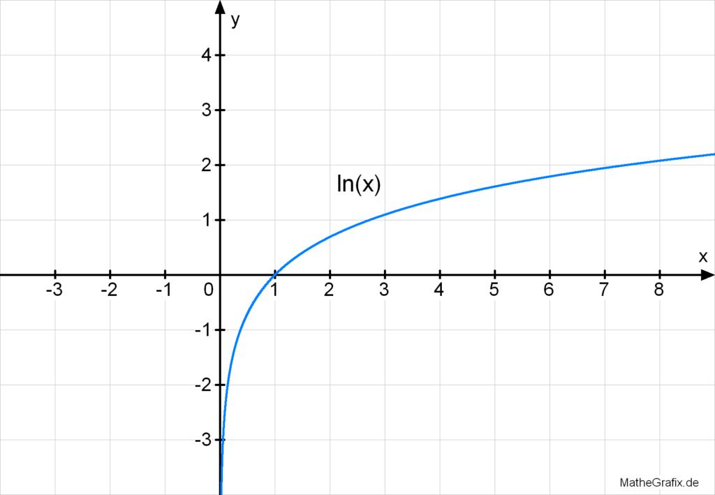 ln Funktion natürlicher Logarithmus