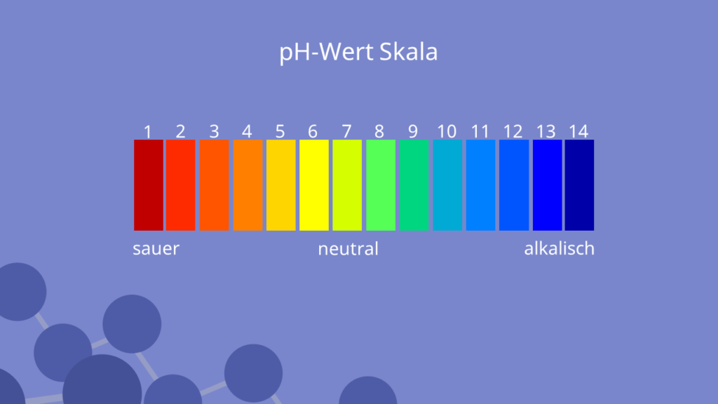 pH-Wert Skala
