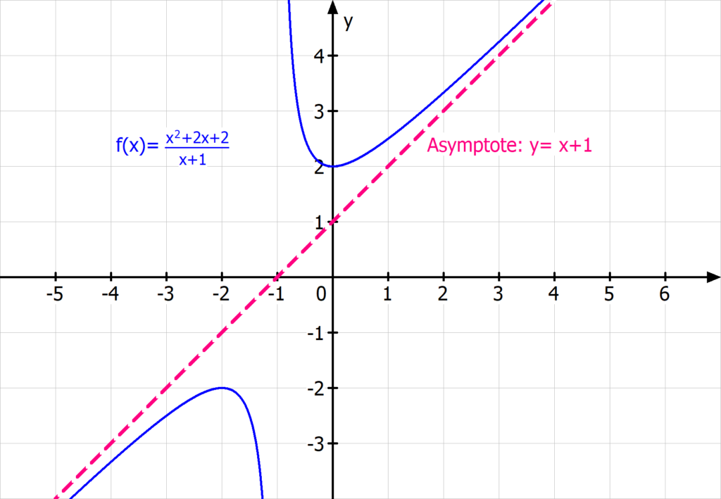 schräge Asymptote, gebrochen rationale Funktion, Polynomdivision