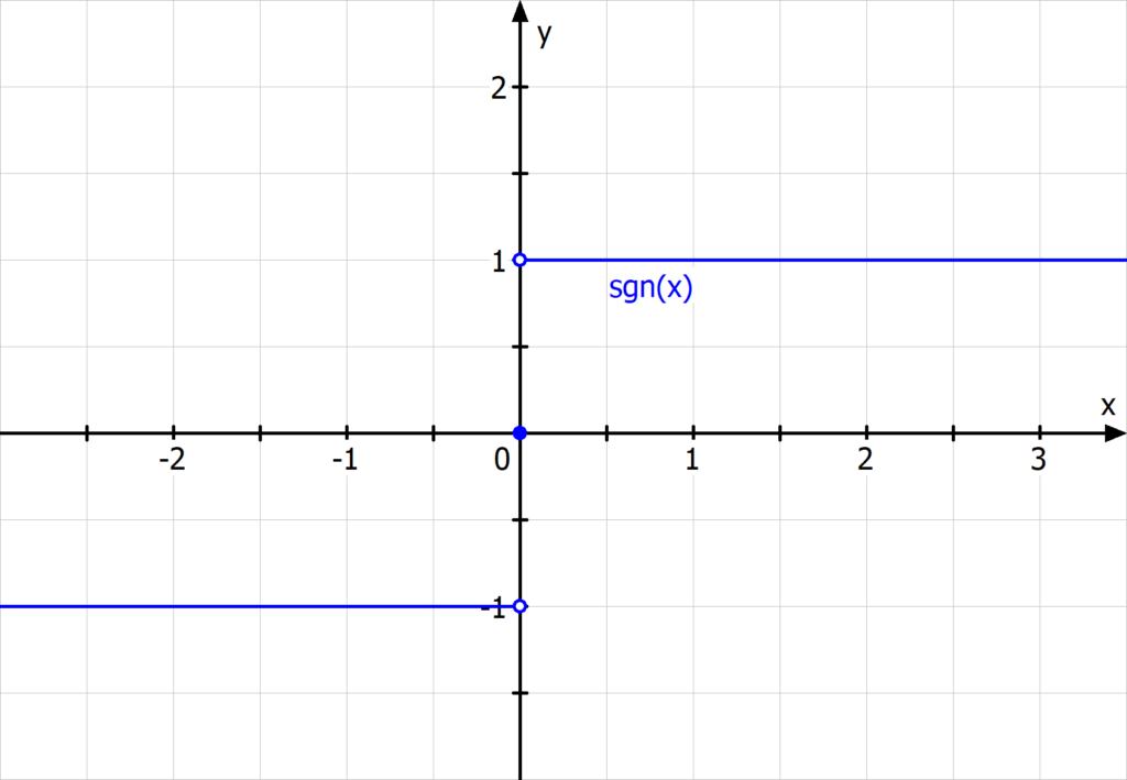 Signumfunktion, Vorzeichenfunktion, sign(x), sgn(x)