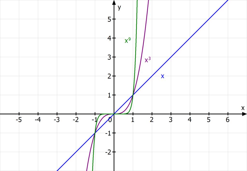 Potenzfunktionen mit ungeradem, positiven Exponenten: Parabeln