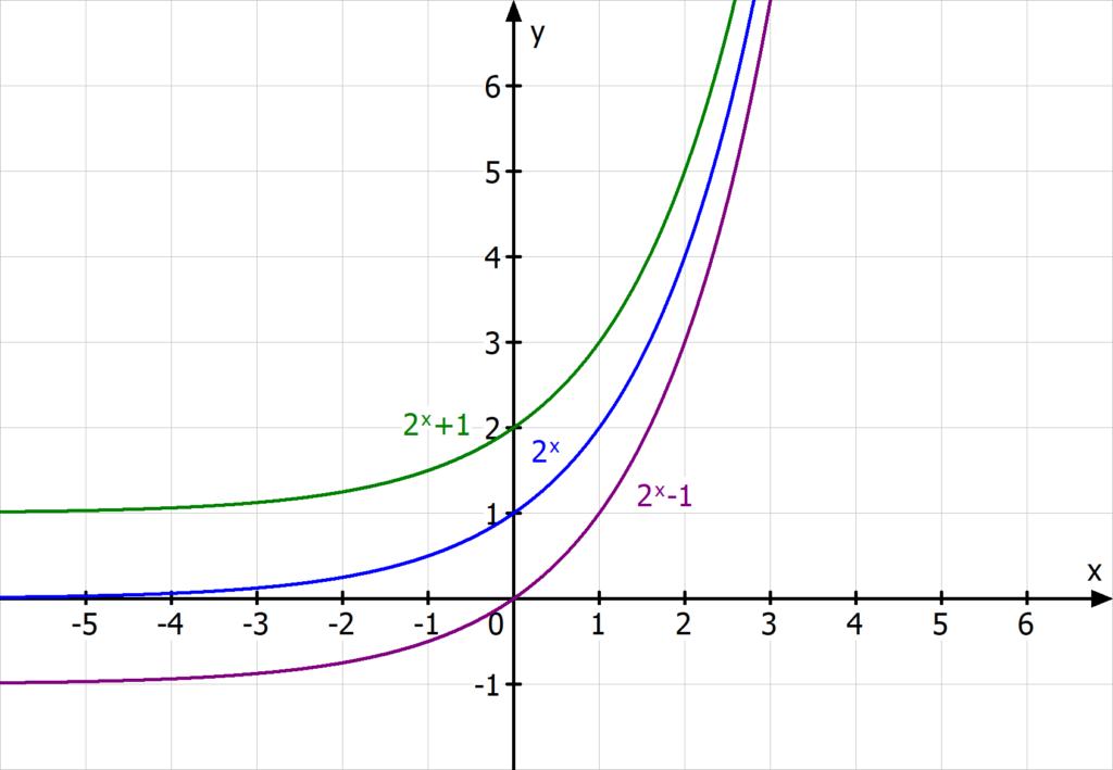 Verschiebung Exponentialfunktion