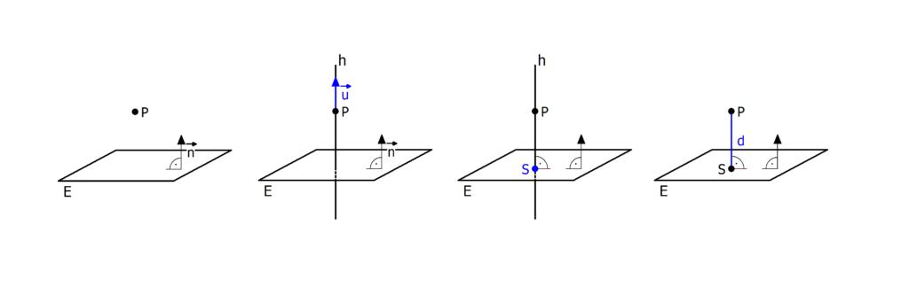 Abstand Punkt Ebene, Lotfußpunktverfahren, Abstand Punkt Ebene mit Hilfsgerade, Abstand Punkt Ebene Lotfußpunktverfahren