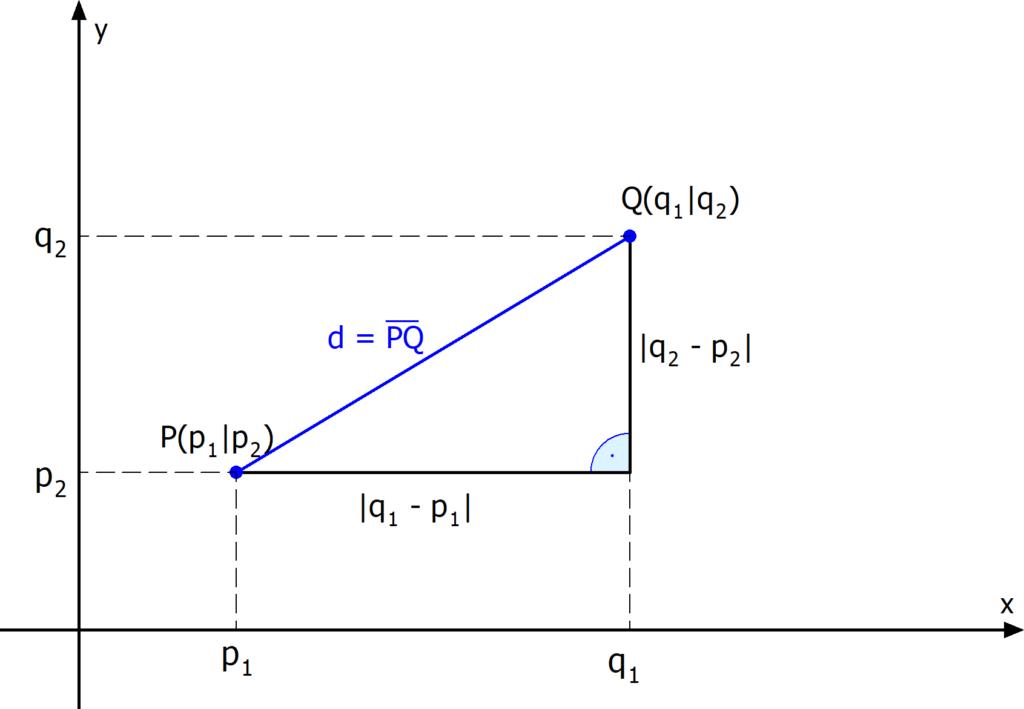 Abstand Punkt Punkt, Abstand zweier Punkte Formel, Abstand zweier Punkte Herleitung
