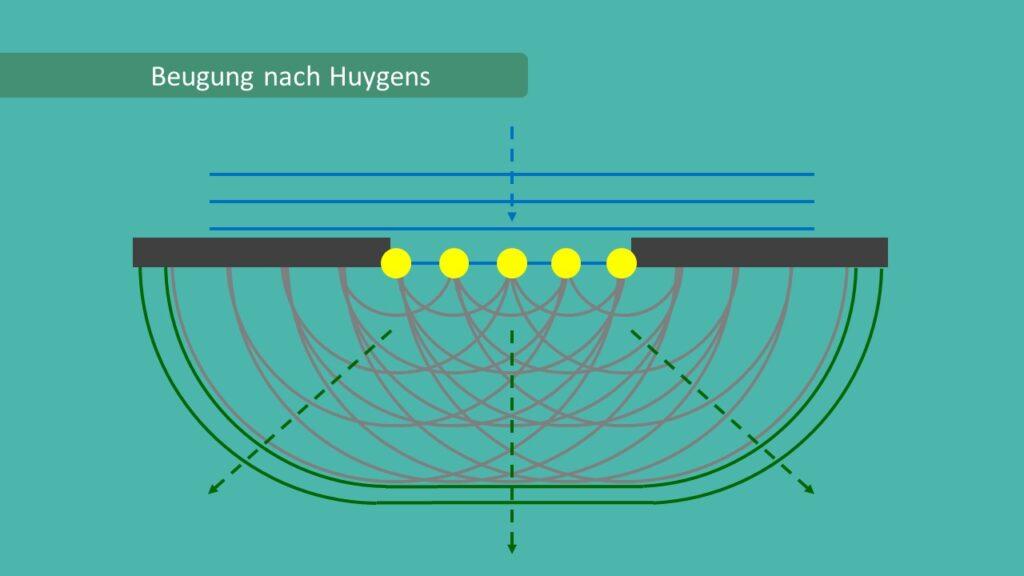 Huygenssches Prinzip Beugung