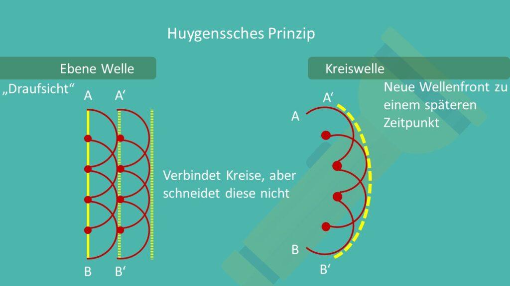 Huygenssches Prinzip, Konzept der Einhüllende, Einhüllende