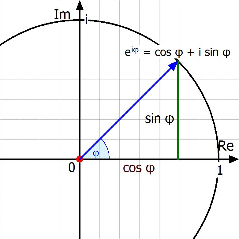 Eulersche Formel, Eulerformel, Einheitskreis, Exponentialdarstellung, komplexe Zahlen
