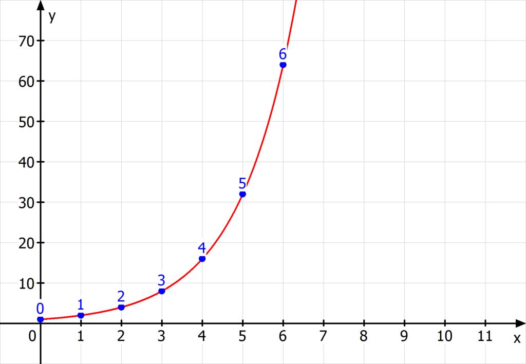 Exponentielles-Wachstum-Papierdicke-1-1024x709.png
