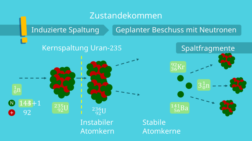 Spaltung von Uran, Kernspaltung