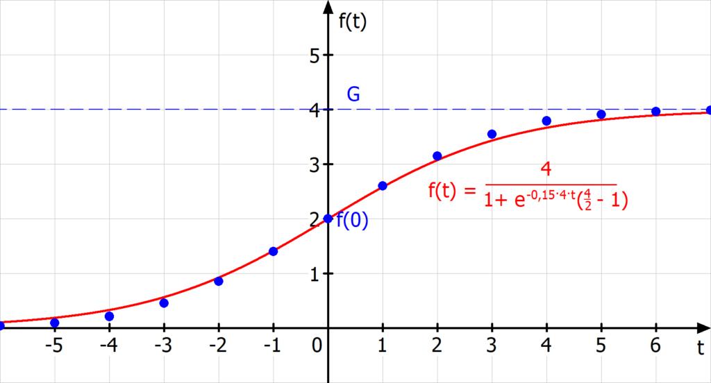 Rekursive Darstellung logistisches Wachstum.