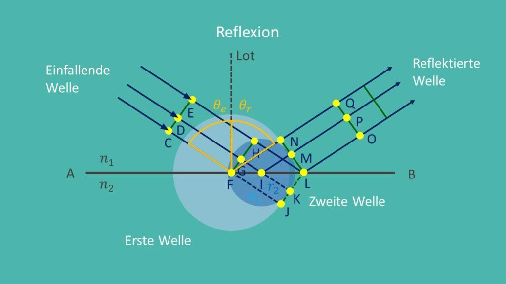 Huygenssches Prinzip Reflexion