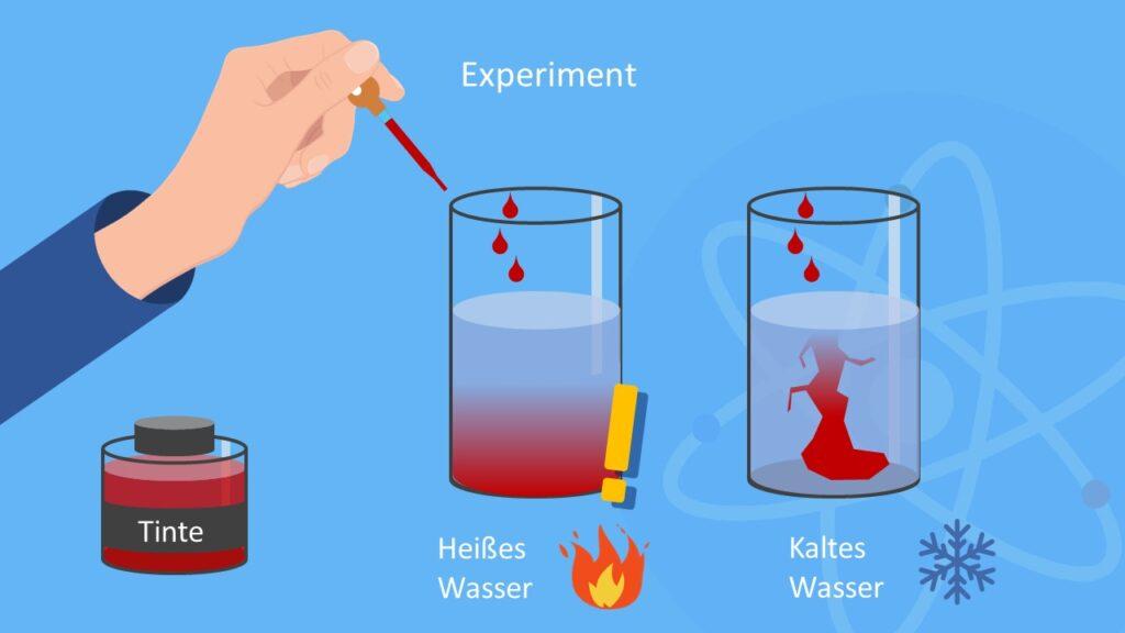 Brownsche Molekularbewegung, Experiment, Tinte in Wasser