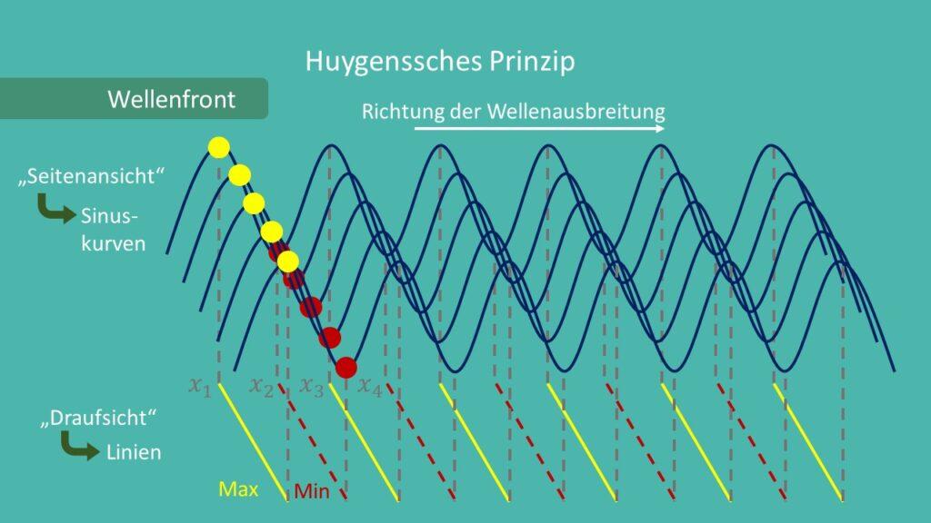 Huygenssches Prinzip, Wellenfront, Konzept der Wellenfront