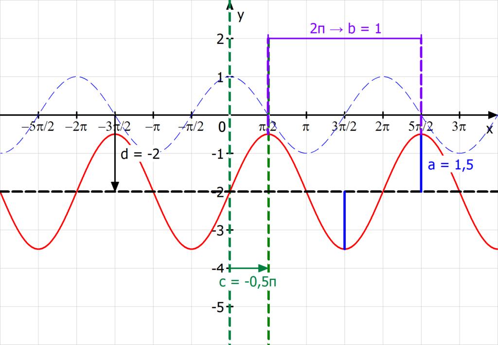 Cosinusfunktion Parameter bestimmen
