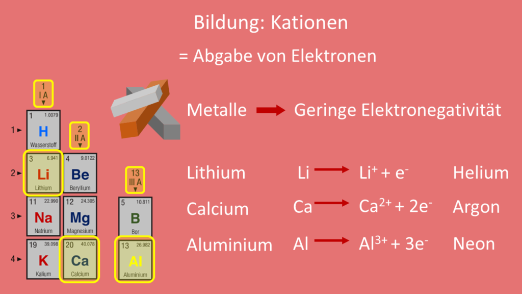 Ion, Ionen, Kation, Kationen, Bildung Kation, Bildung Kationen