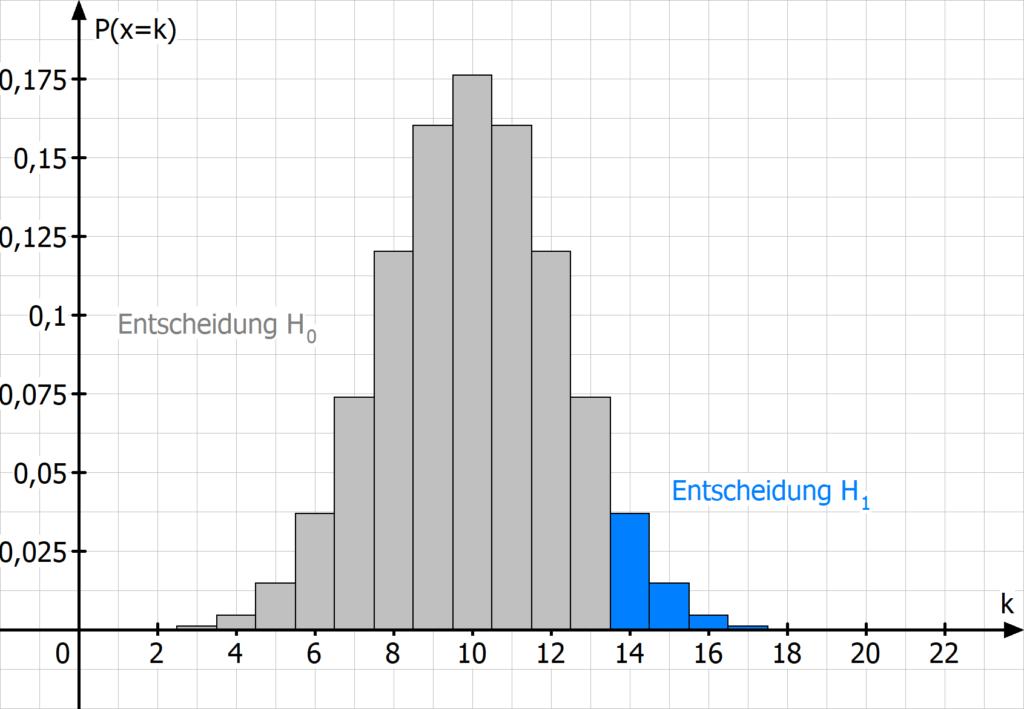 Binomialverteilung, Signifikanztest, Hypothesentest, Nullyhypothese, Alternativhypothese, Signifikanzniveau, alpha, Binomialtest, Testentscheidung, H0, H1, kritischer Wert
