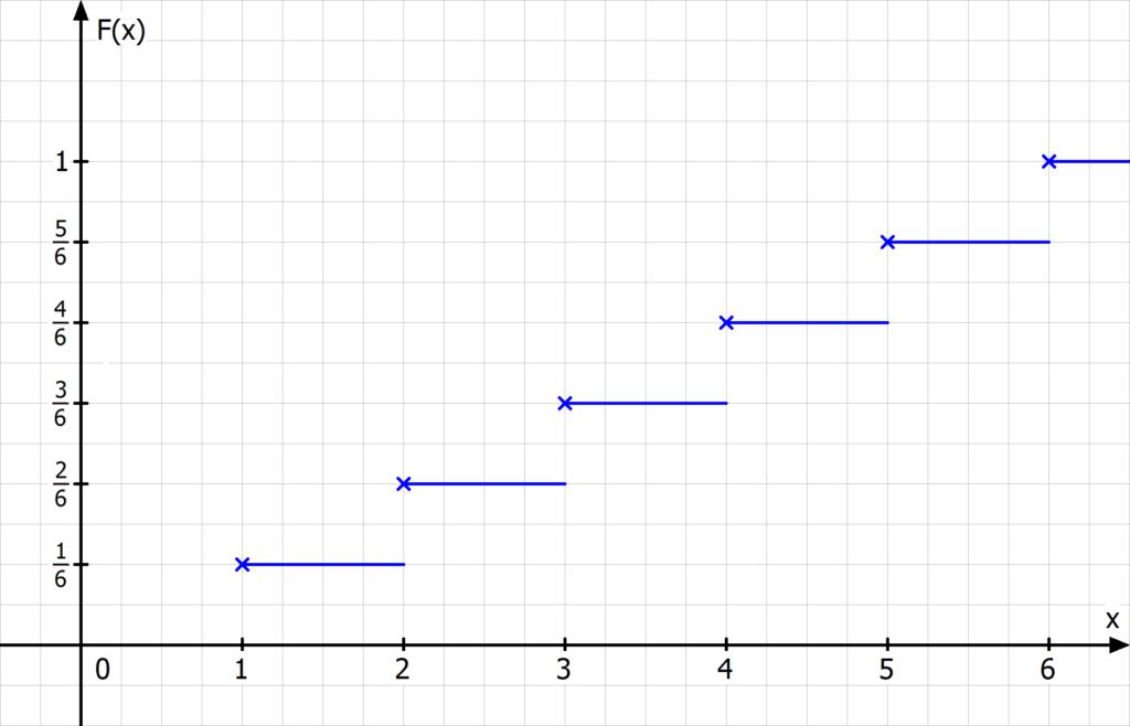 Wahrscheinlichkeitsverteilung, Wahrscheinlichkeitsverteilungen, diskrete Zufallsvariable, Verteilungsfunktion