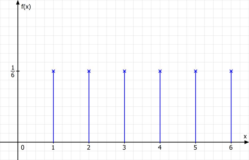 Wahrscheinlichkeitsverteilung, Wahrscheinlichkeitsverteilungen, diskrete Zufallsvariable, Wahrscheinlichkeitsfunktion, Dichtefunktion