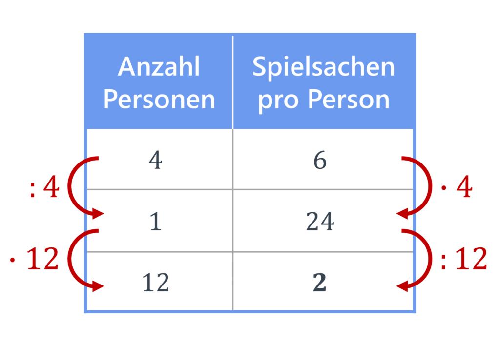 antiproportionaler Dreisatz, Dreisatz, Dreisatz Tabelle, Dreisatz antiproportional, Übung, Aufgabe, Dreisatz Berechnung