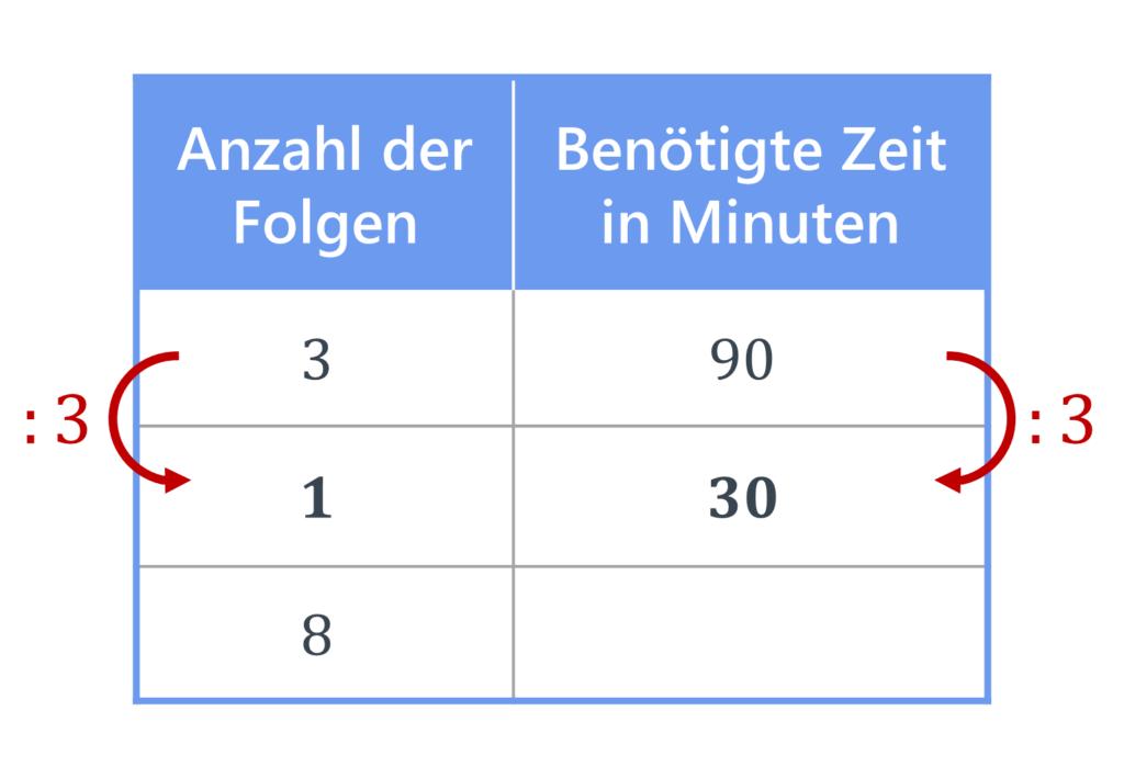 proportionaler Dreisatz, Dreisatz, Tabelle, Dreisatz proportional, Dreisatz Berechnung, Dreisatz Zwischenschritt