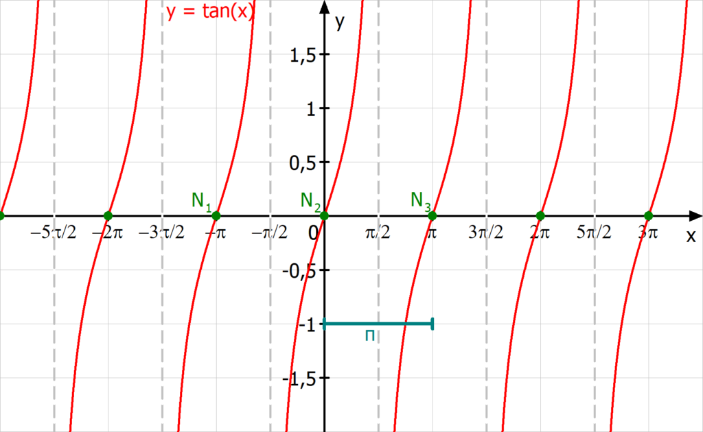 Tangensfunktion, Eigenschaften, Graph, Polstellen Tangensfunktion
