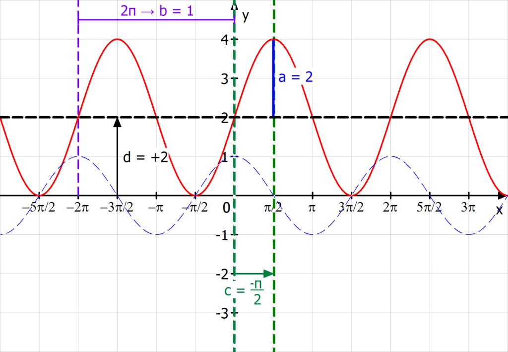 Parameter, Cosinusfunktion, Einfluss