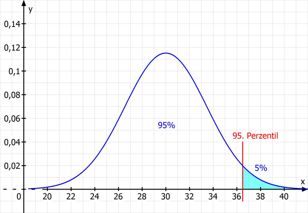 Perzentil, Quantil, Normalverteilung, Signifikanztest, alpha Fehler